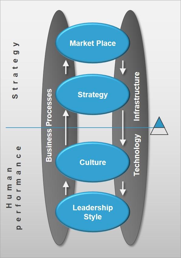 dynamic supply chain alignment pdf